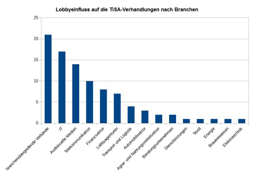 lobbytreffen-tisa-nach-branchen