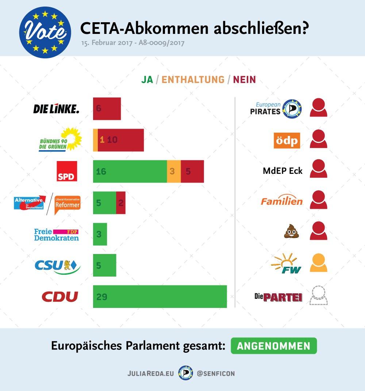 dt.-EUAbgeordnete_CETA